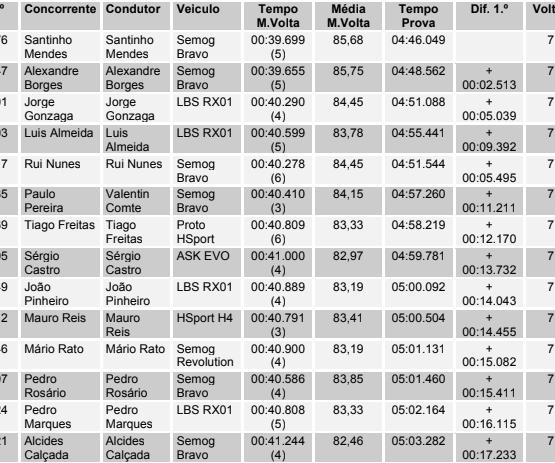 Campeonato de Portugal de Kartcross Diatosta – Ralicross Montalegre I